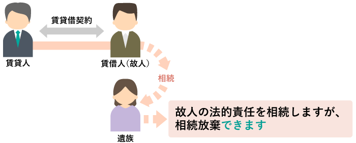 遺族が賃借人でも連帯保証人(保証人)でもなく、かつ、法定相続人である場合